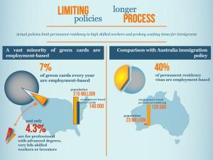 US v Australia Immigration Permanent Residency